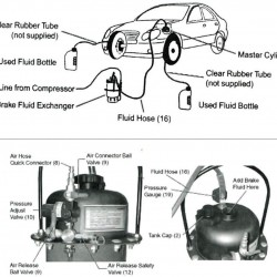 Brake Fluid Change Device